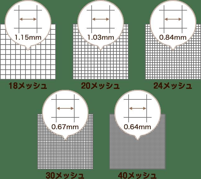 網目の大きさ図解